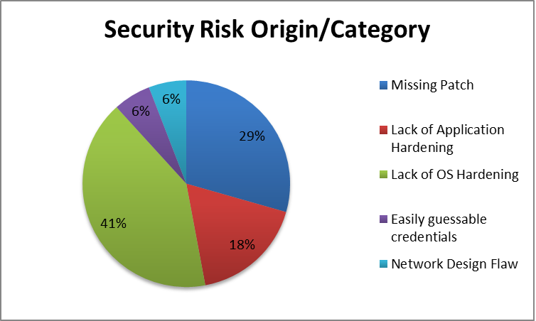 Risk of performing a penetration test