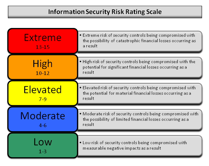 Reporting-risk-scale.png